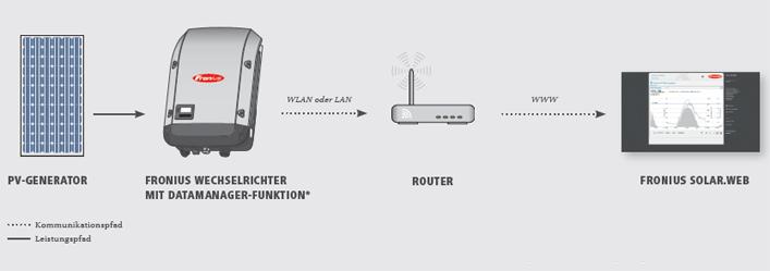fronius international gmbh produkte anlagen monitoring. Black Bedroom Furniture Sets. Home Design Ideas