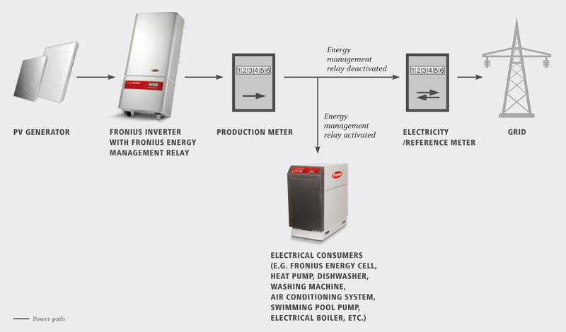 Configuration scheme Fronius Energy management relay