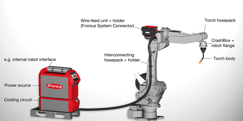 Innovative robotic welding system for high productivity and availability