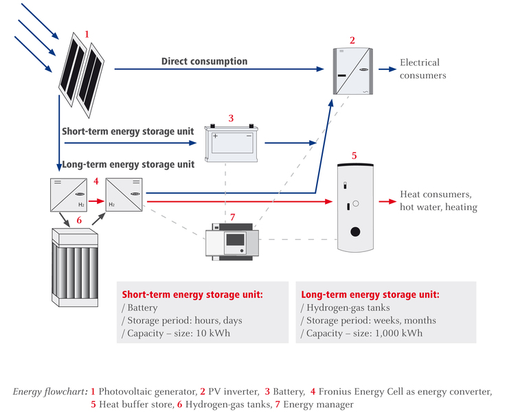 Energy flowchart, Fronius house of the future.